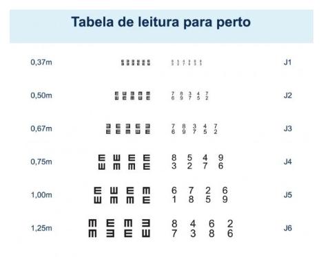 Tabela de leitura para perto, usada no exame oftalmológico.